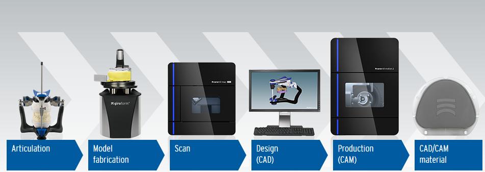 Ceramill CAD/CAM System